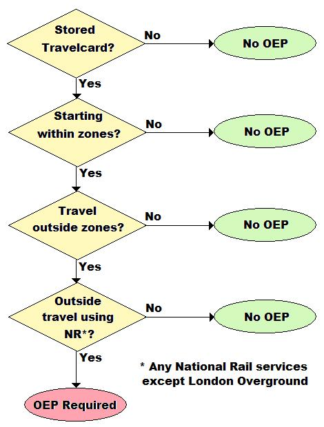 Flowchart describing whether an OEP is required
